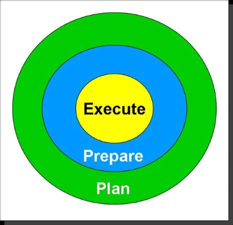 How To Prepare A Business Operational Plan: Free eBooks